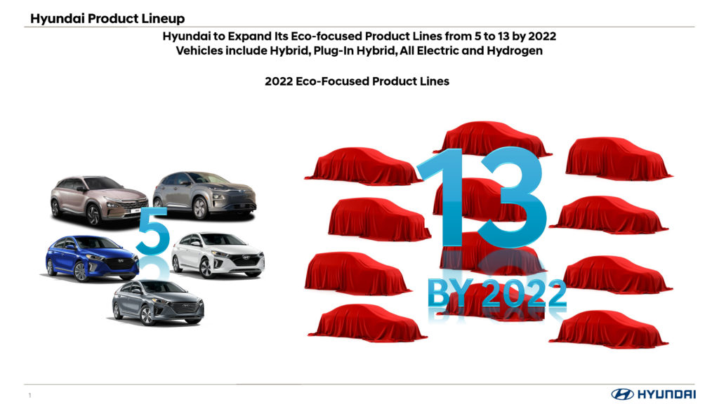 Up and Coming Hyundai Eco-Focused Vehicles