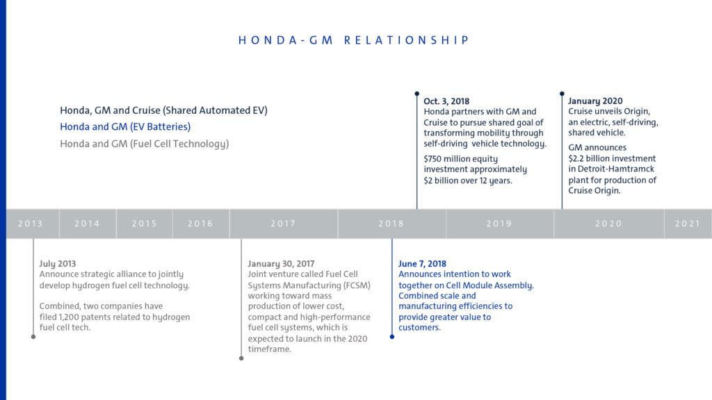 GM Honda time